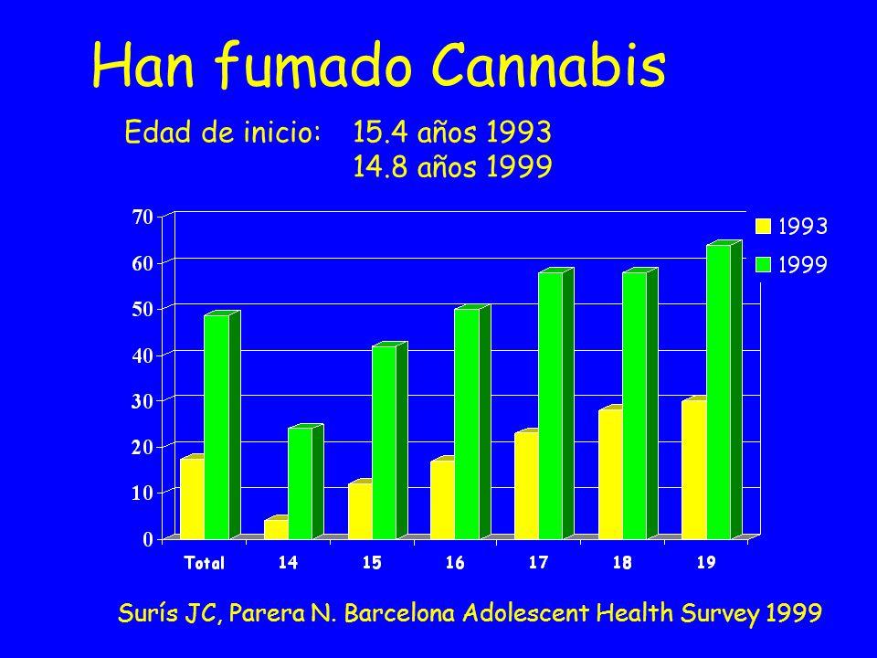 Han fumado Cannabis Edad de inicio: 15.4 años 1993 14.8 años 1999 Surís JC, Parera N. Barcelona Adolescent Health Survey 1999
