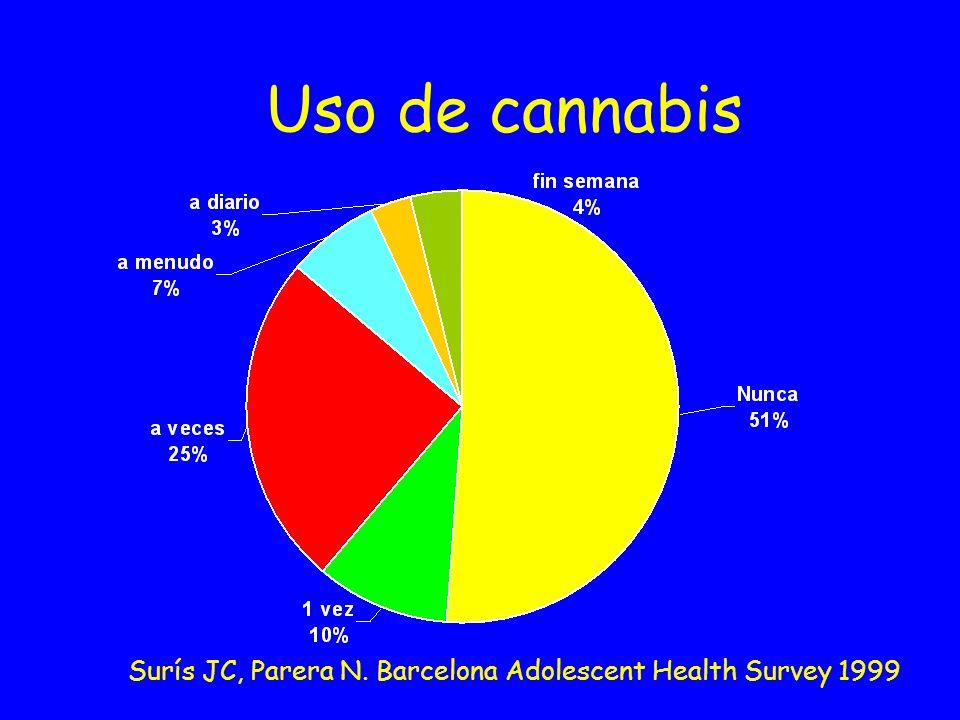 Uso de cannabis Surís JC, Parera N. Barcelona Adolescent Health Survey 1999