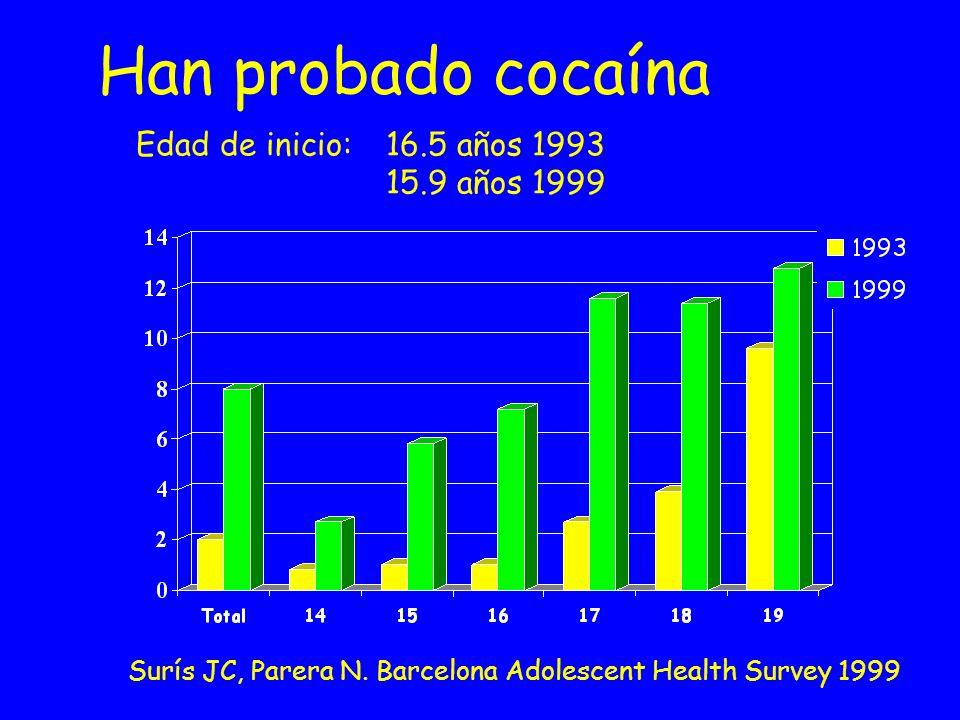 Han probado cocaína Edad de inicio: 16.5 años 1993 15.9 años 1999 Surís JC, Parera N. Barcelona Adolescent Health Survey 1999