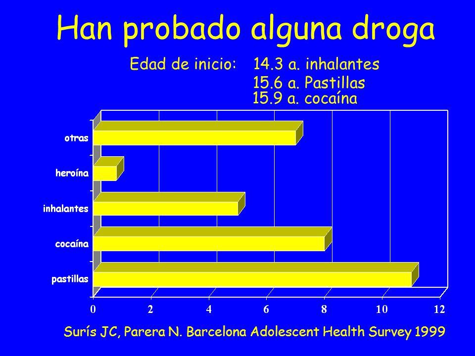 Han probado alguna droga Edad de inicio: 14.3 a. inhalantes 15.6 a. Pastillas 15.9 a. cocaína Surís JC, Parera N. Barcelona Adolescent Health Survey 1