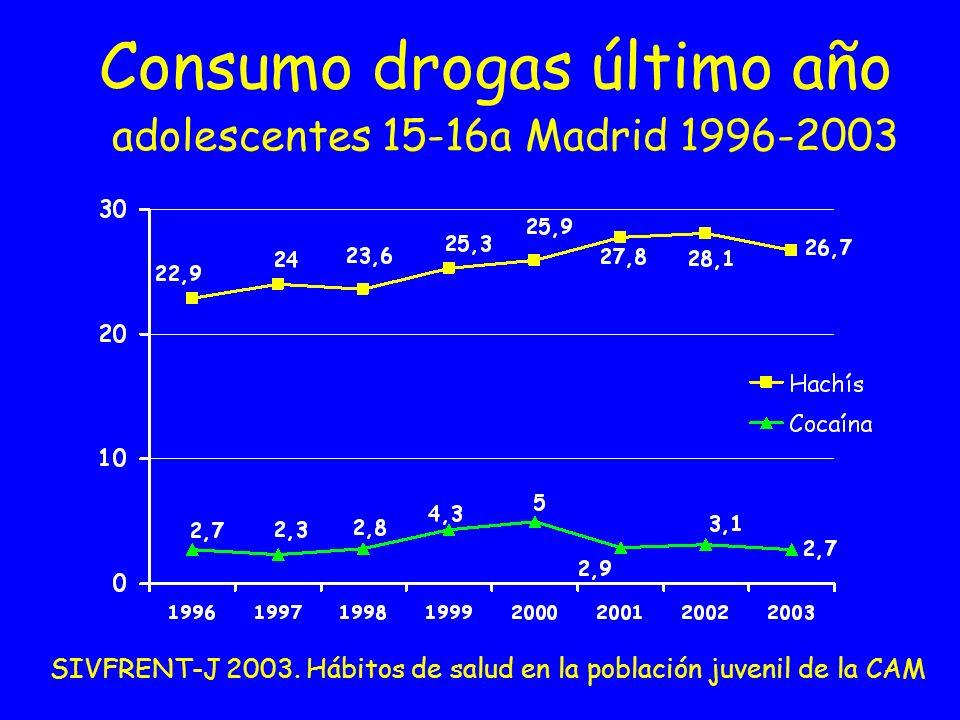 Consumo drogas último año adolescentes 15-16a Madrid 1996-2003 SIVFRENT-J 2003. Hábitos de salud en la población juvenil de la CAM