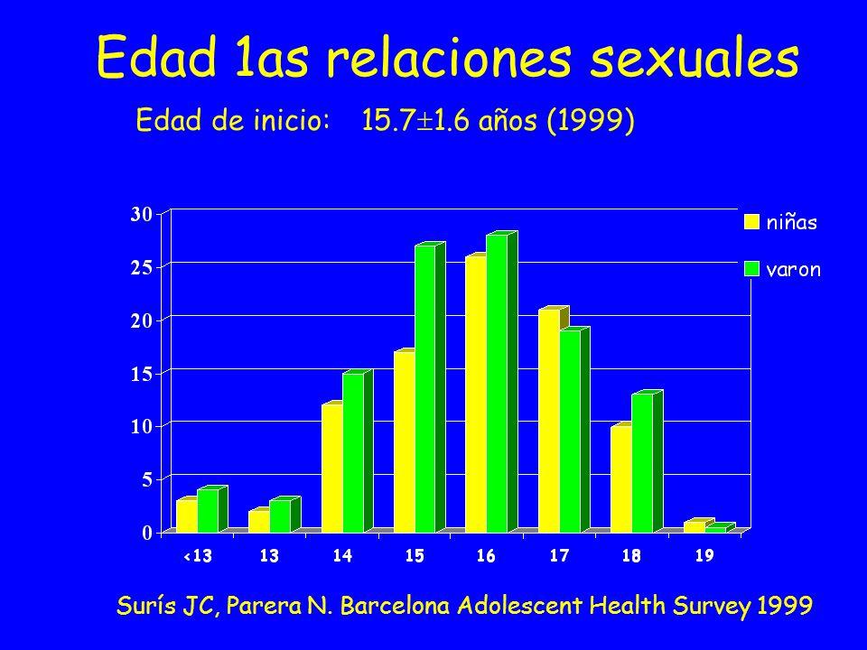 Edad 1as relaciones sexuales Edad de inicio: 15.7 1.6 años (1999) Surís JC, Parera N. Barcelona Adolescent Health Survey 1999