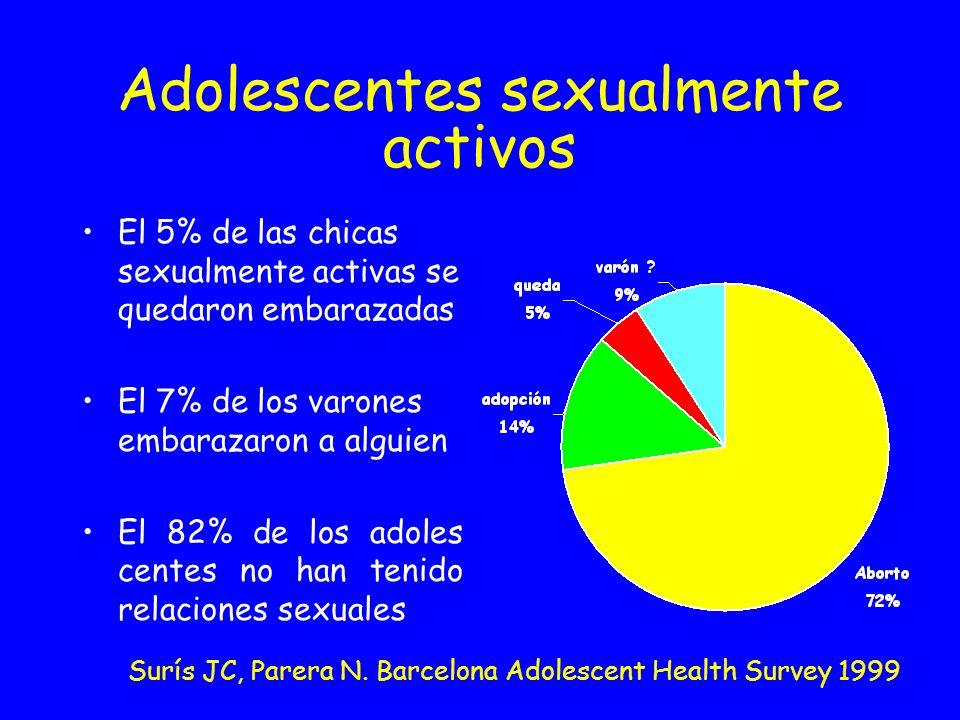 Adolescentes sexualmente activos Surís JC, Parera N. Barcelona Adolescent Health Survey 1999 El 5% de las chicas sexualmente activas se quedaron embar