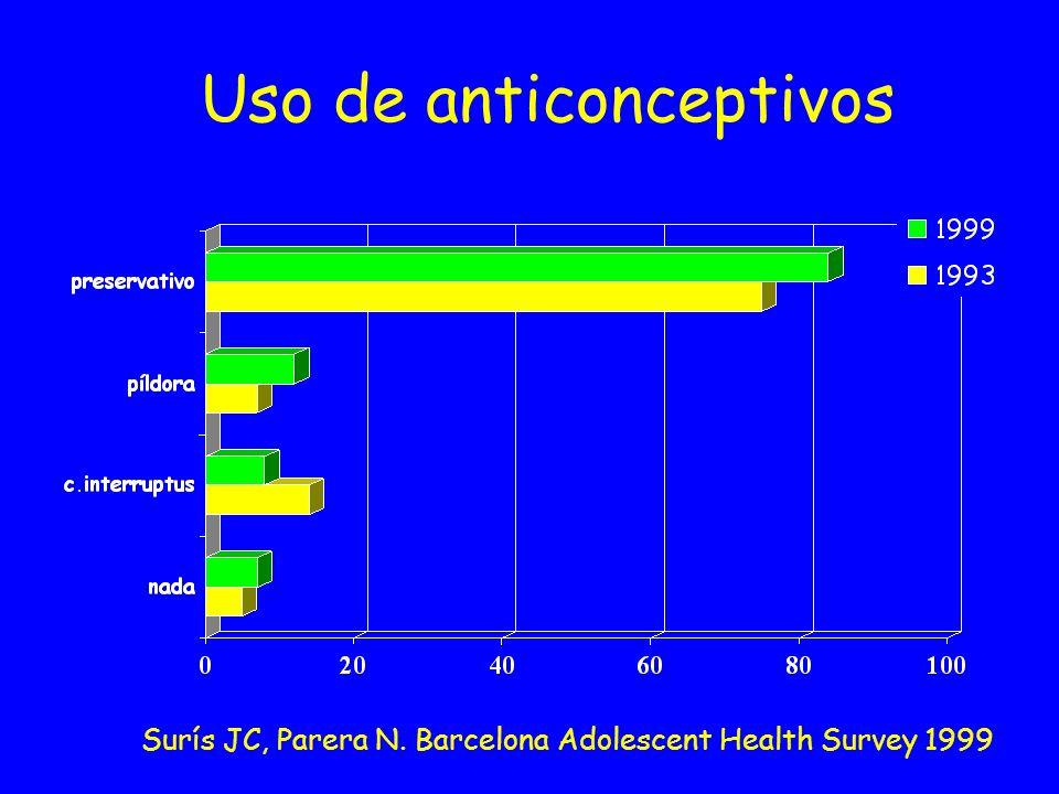 Uso de anticonceptivos Surís JC, Parera N. Barcelona Adolescent Health Survey 1999