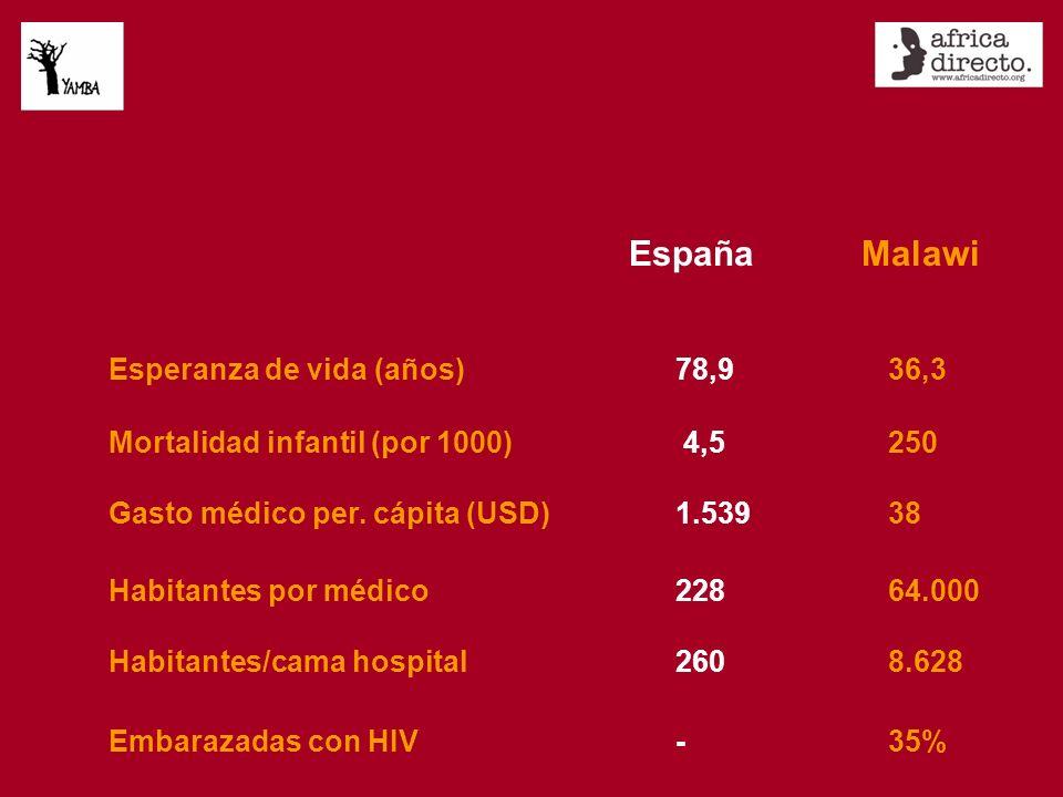 Esperanza de vida (años)78,936,3 MalawiEspaña Mortalidad infantil (por 1000) 4,5250 Habitantes por médico 22864.000 Habitantes/cama hospital2608.628 Gasto médico per.