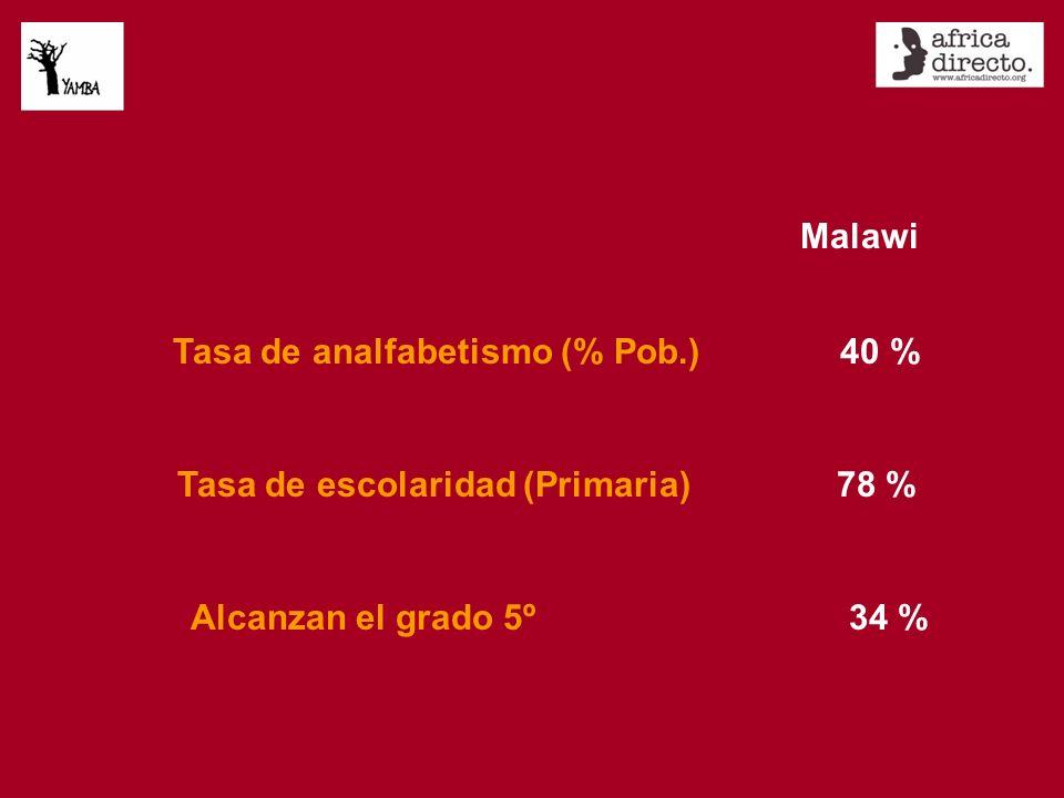 Malawi Tasa de analfabetismo (% Pob.) 40 % Tasa de escolaridad (Primaria) 78 % Alcanzan el grado 5º 34 %