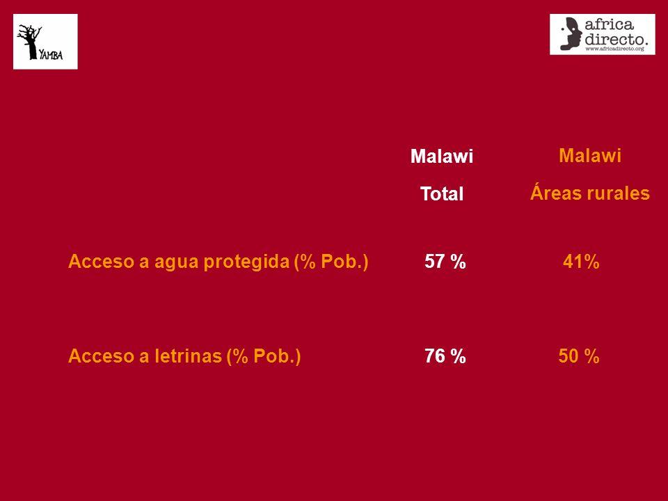 Malawi Total Acceso a agua protegida (% Pob.)57 % 41% Acceso a letrinas (% Pob.)76 %50 % Malawi Áreas rurales