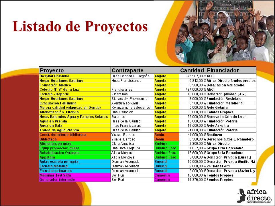 Listado de Proyectos