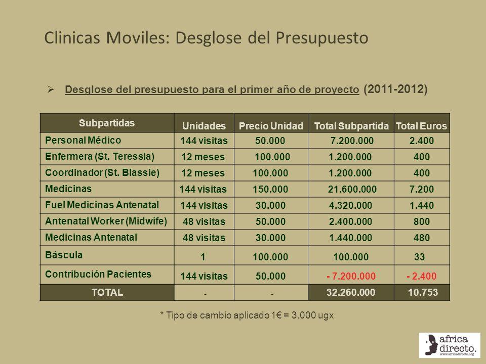 Clinicas Moviles: Desglose del Presupuesto Subpartidas UnidadesPrecio UnidadTotal SubpartidaTotal Euros Personal Médico144 visitas50.000 7.200.0002.40