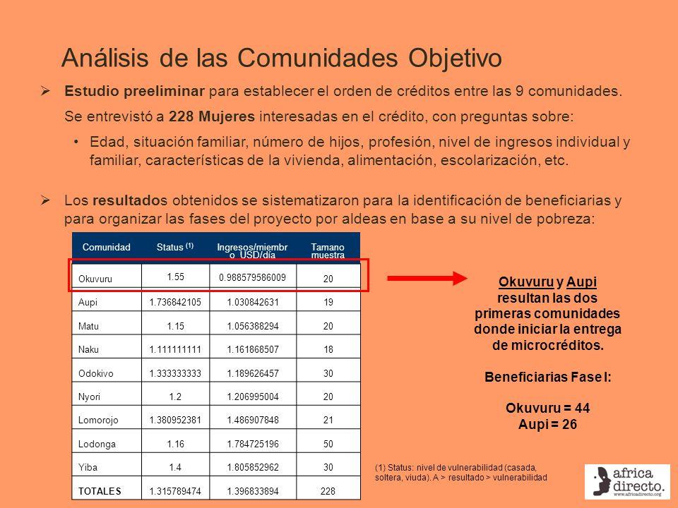 Análisis de las Comunidades Objetivo ComunidadStatus (1) Ingresos/miembr o USD/día Tamano muestra Okuvuru 1.55 0.988579586009 20 Aupi1.7368421051.0308