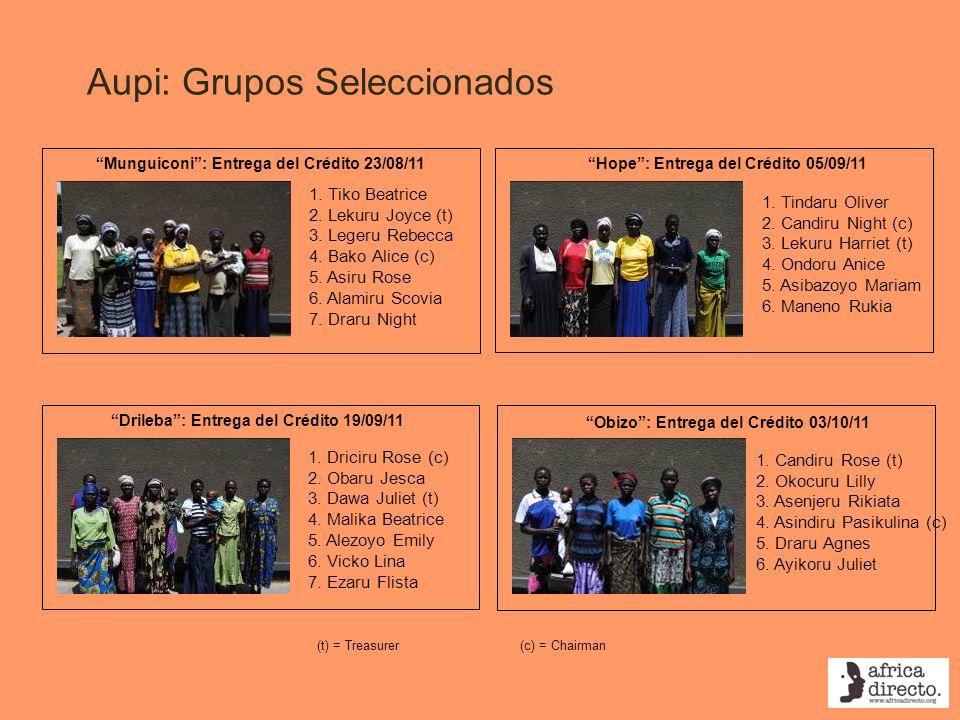 Aupi: Grupos Seleccionados Hope: Entrega del Crédito 05/09/11Munguiconi: Entrega del Crédito 23/08/11 1. Tiko Beatrice 2. Lekuru Joyce (t) 3. Legeru R