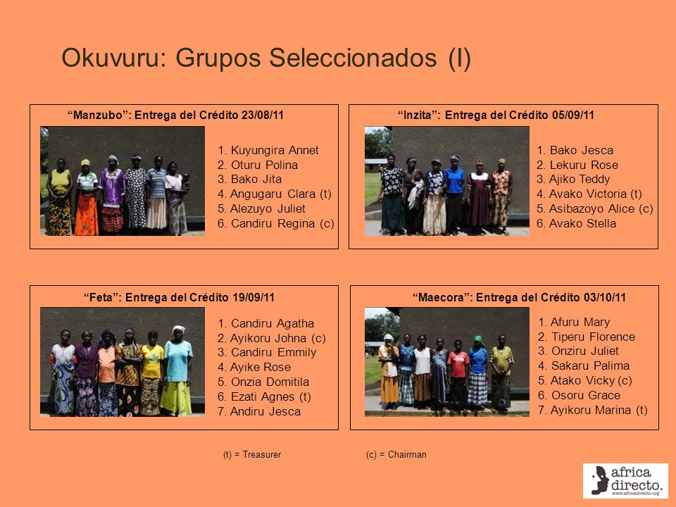 Okuvuru: Grupos Seleccionados (II) Asianzo: Entrega del Crédito 14/11/11 Aliowaku: Entrega del Crédito 17/10/11 1.
