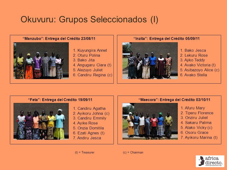 Okuvuru: Grupos Seleccionados (I) Feta: Entrega del Crédito 19/09/11 Manzubo: Entrega del Crédito 23/08/11 1. Kuyungira Annet 2. Oturu Polina 3. Bako
