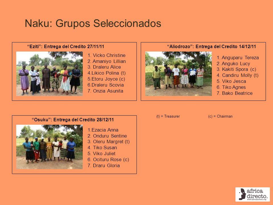 Naku: Grupos Seleccionados Aliodrozo: Entrega del Credito 14/12/11Eziti: Entrega del Credito 27/11/11 1. Vicko Christine 2. Amaniyo Lillian 3. Draleru