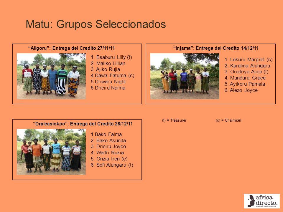 Matu: Grupos Seleccionados Injama: Entrega del Credito 14/12/11Aligoru: Entrega del Credito 27/11/11 1. Esaburu Lilly (t) 2. Maliko Lillian 3. Ajiko R
