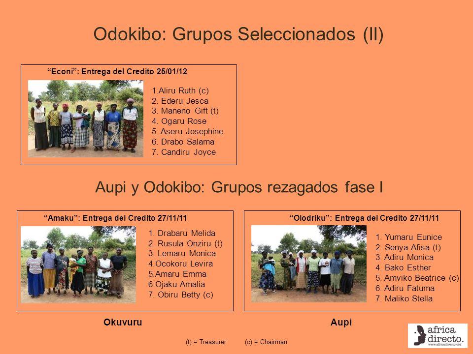 Aupi y Odokibo: Grupos rezagados fase I (c) = Chairman(t) = Treasurer Olodriku: Entrega del Credito 27/11/11 1. Yumaru Eunice 2. Senya Afisa (t) 3. Ad