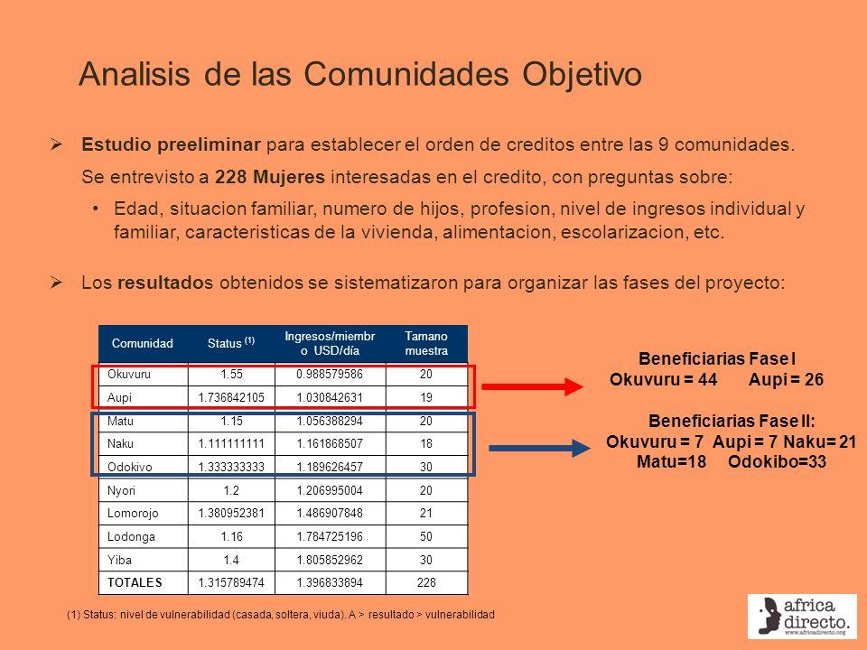 Analisis de las Comunidades Objetivo ComunidadStatus (1) Ingresos/miembr o USD/día Tamano muestra Okuvuru1.550.98857958620 Aupi1.7368421051.0308426311