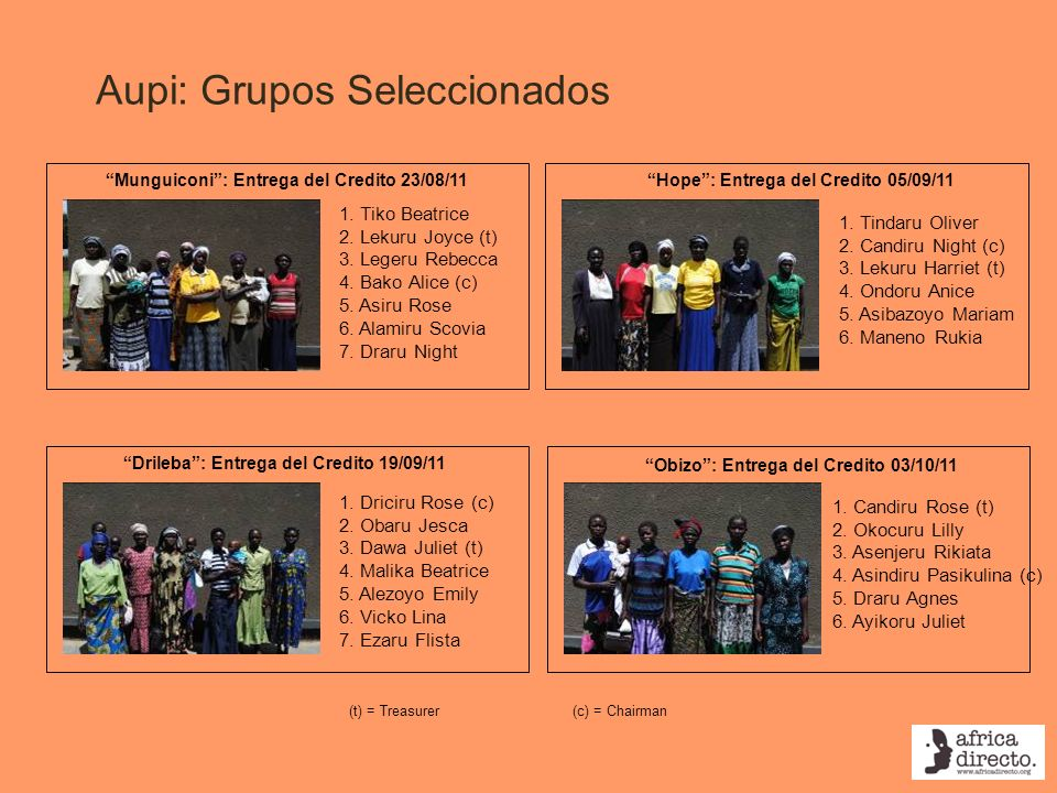 Aupi: Grupos Seleccionados Hope: Entrega del Credito 05/09/11Munguiconi: Entrega del Credito 23/08/11 1. Tiko Beatrice 2. Lekuru Joyce (t) 3. Legeru R
