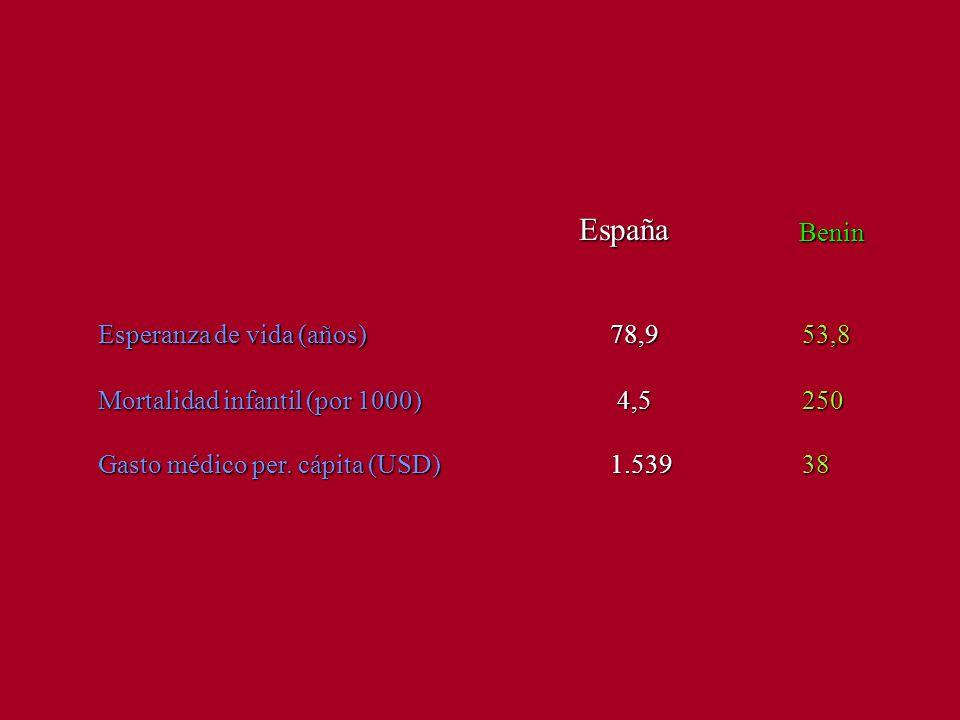 Esperanza de vida (años)78,953,8 Benin España Mortalidad infantil (por 1000) 4,5250 Gasto médico per.