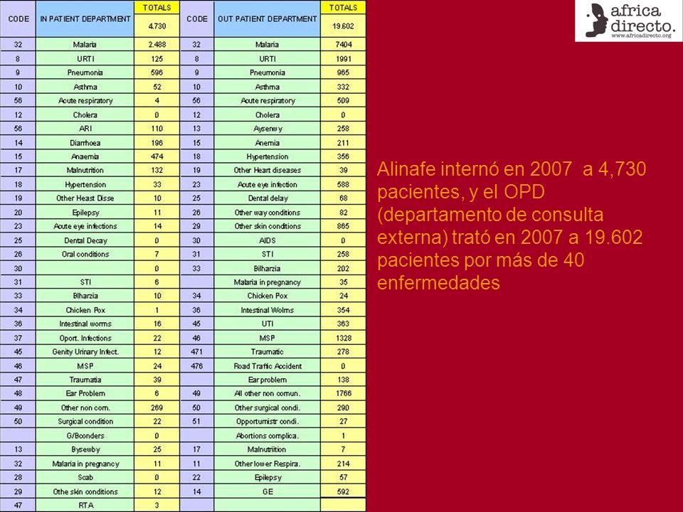 Alinafe internó en 2007 a 4,730 pacientes, y el OPD (departamento de consulta externa) trató en 2007 a 19.602 pacientes por más de 40 enfermedades