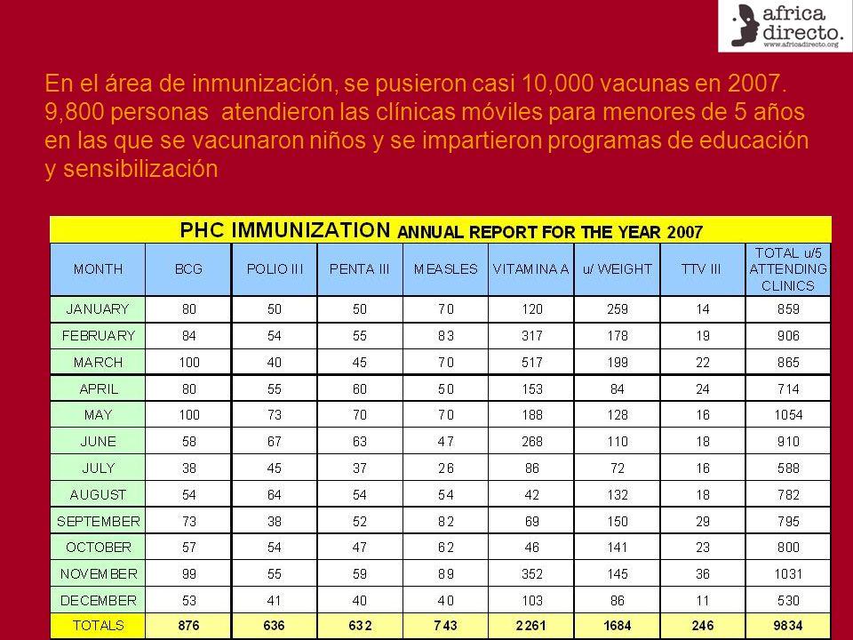 En el área de inmunización, se pusieron casi 10,000 vacunas en 2007. 9,800 personas atendieron las clínicas móviles para menores de 5 años en las que