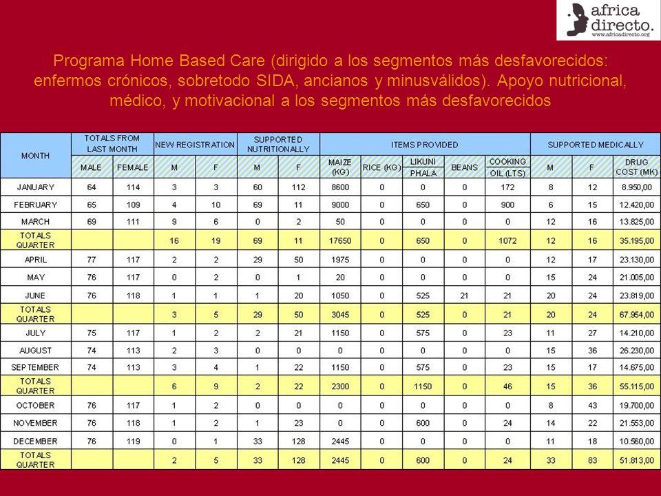 Programa Home Based Care (dirigido a los segmentos más desfavorecidos: enfermos crónicos, sobretodo SIDA, ancianos y minusválidos). Apoyo nutricional,