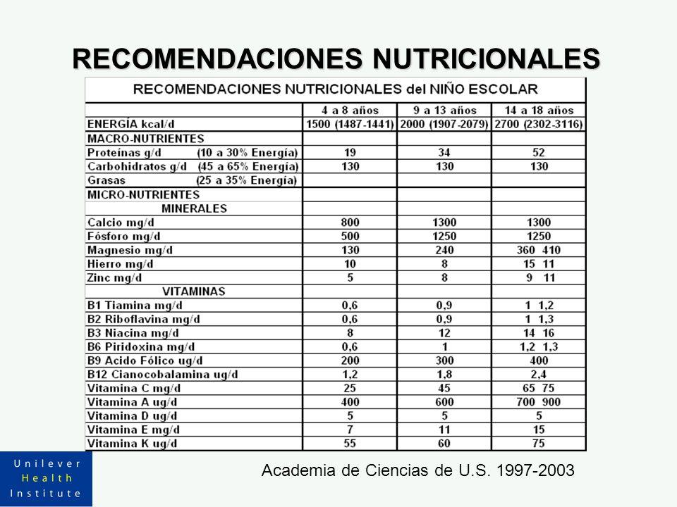 RECOMENDACIONES NUTRICIONALES Academia de Ciencias de U.S. 1997-2003