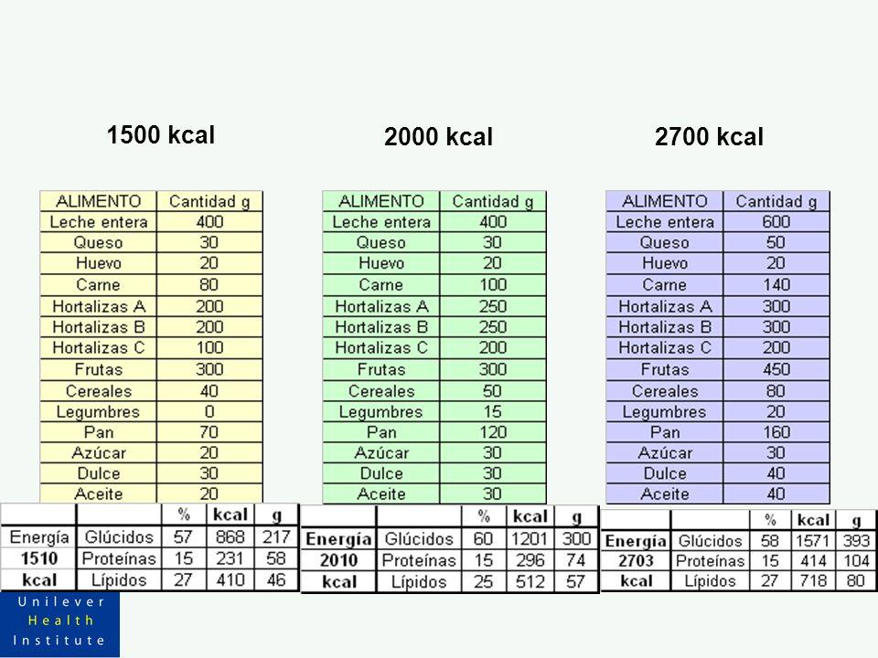 1500 kcal 2000 kcal2700 kcal
