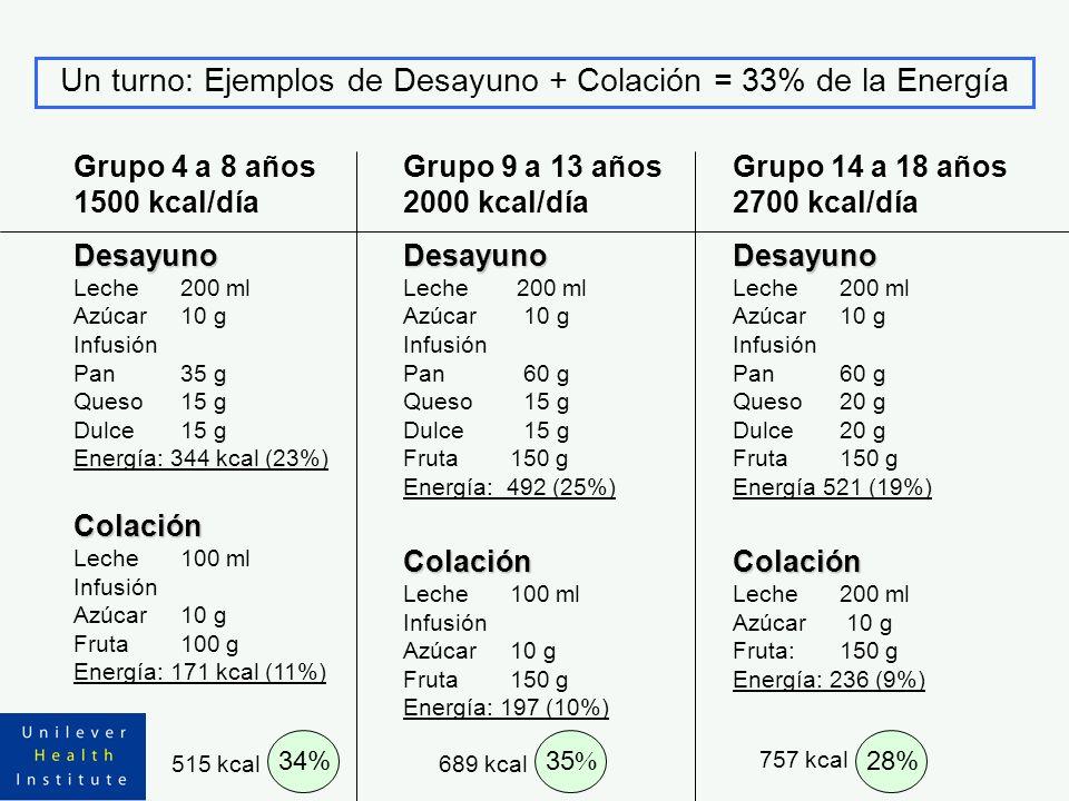 Un turno: Ejemplos de Desayuno + Colación = 33% de la Energía Grupo 4 a 8 años 1500 kcal/díaDesayuno Leche200 ml Azúcar10 g Infusión Pan35 g Queso15 g