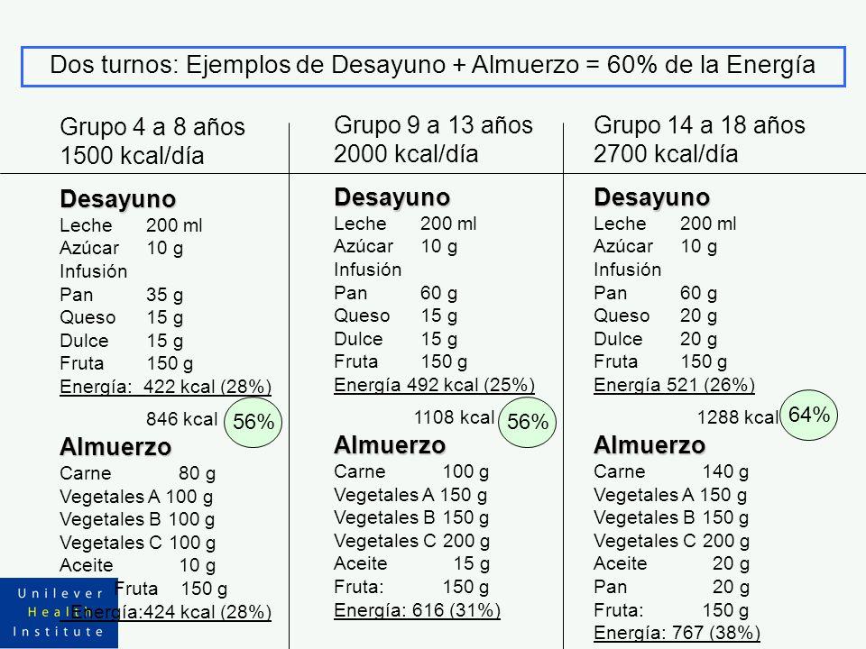 Grupo 4 a 8 años 1500 kcal/díaDesayuno Leche200 ml Azúcar10 g Infusión Pan35 g Queso15 g Dulce15 g Fruta150 g Energía: 422 kcal (28%) 846 kcalAlmuerzo