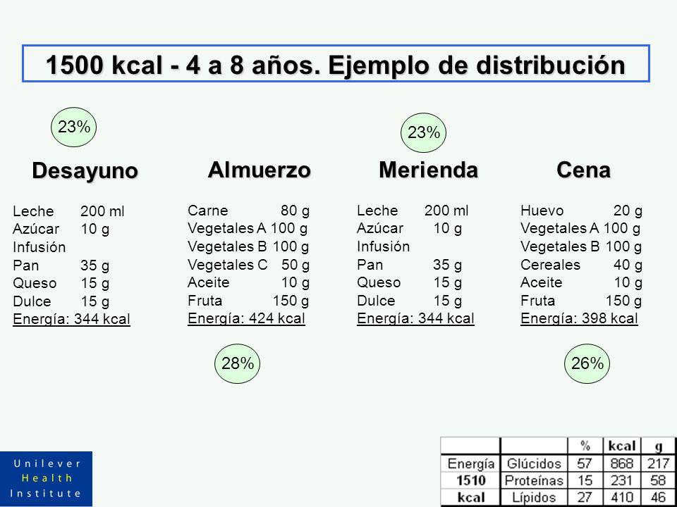 1500 kcal - 4 a 8 años. Ejemplo de distribución Almuerzo Carne 80 g Vegetales A 100 g Vegetales B 100 g Vegetales C 50 g Aceite 10 g Fruta 150 g Energ