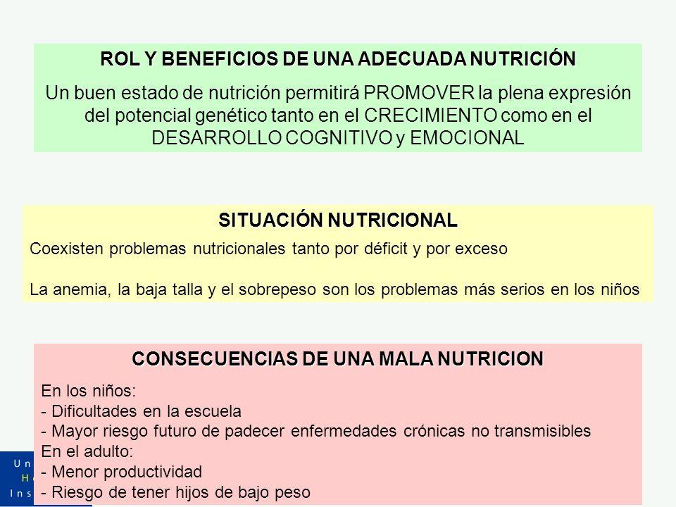 ROL Y BENEFICIOS DE UNA ADECUADA NUTRICIÓN Un buen estado de nutrición permitirá PROMOVER la plena expresión del potencial genético tanto en el CRECIM