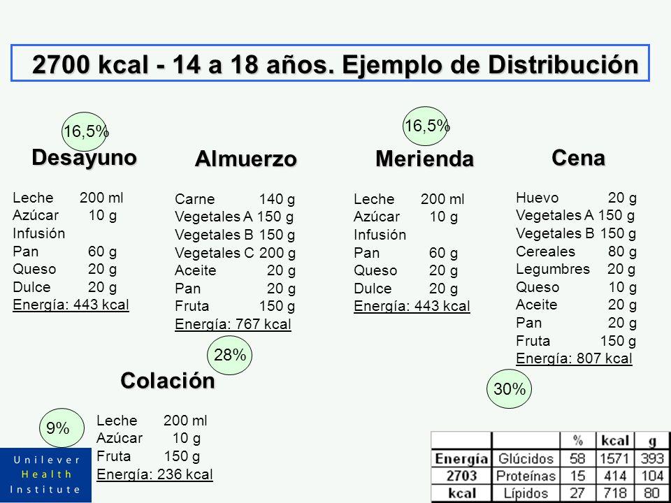 2700 kcal - 14 a 18 años. Ejemplo de Distribución Almuerzo Carne 140 g Vegetales A 150 g Vegetales B 150 g Vegetales C 200 g Aceite 20 g Pan 20 g Frut