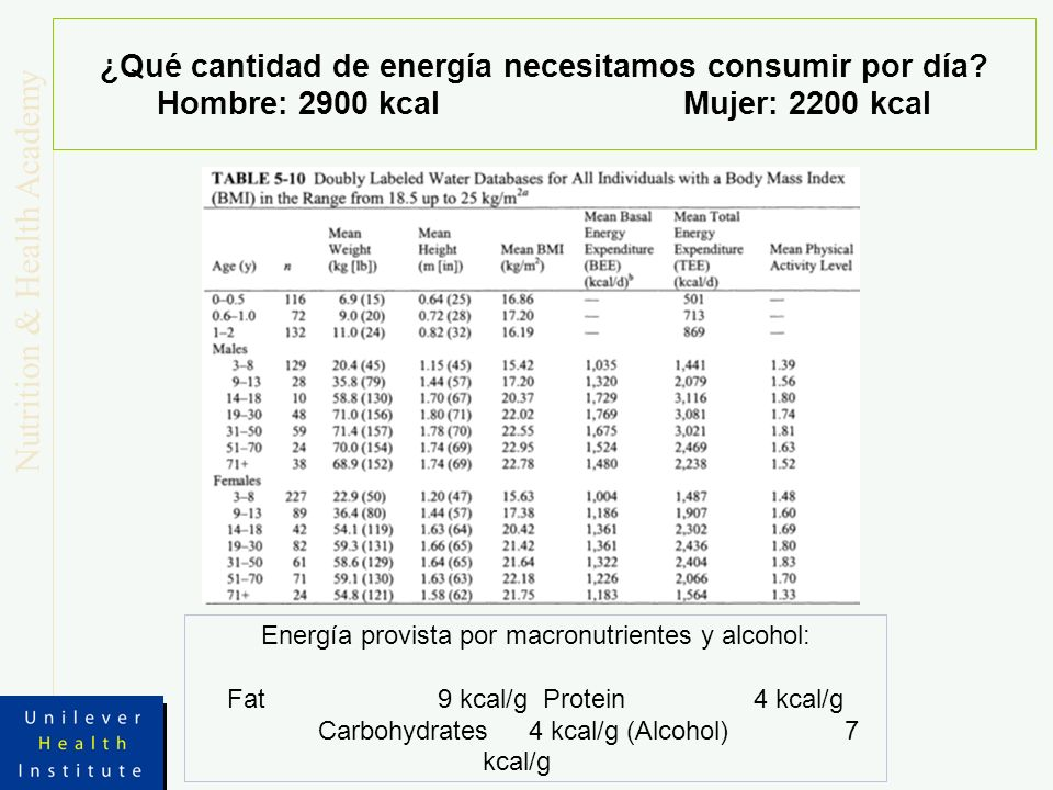 Nutrition & Health Academy ¿Qué cantidad de energía necesitamos consumir por día? Hombre: 2900 kcalMujer: 2200 kcal Energía provista por macronutrient