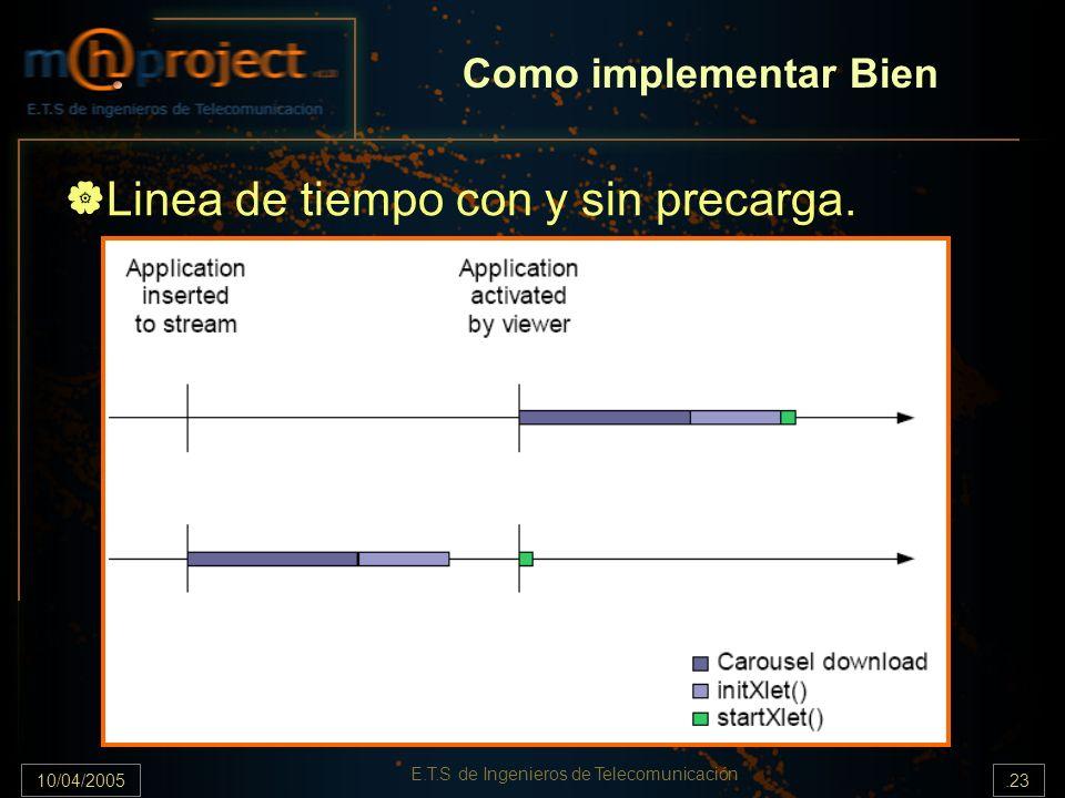 10/04/2005.23 E.T.S de Ingenieros de Telecomunicación Linea de tiempo con y sin precarga. Como implementar Bien