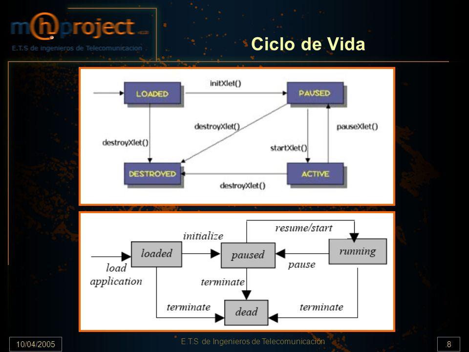 10/04/2005.8 E.T.S de Ingenieros de Telecomunicación Ciclo de Vida