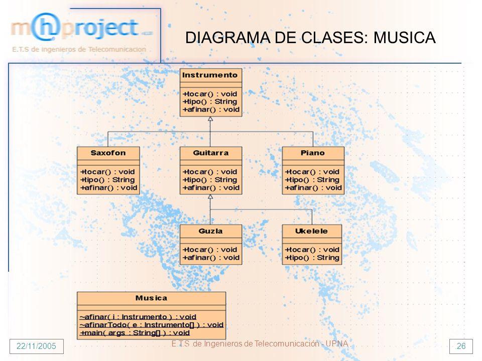 22/11/2005 E.T.S de Ingenieros de Telecomunicación - UPNA.26 DIAGRAMA DE CLASES: MUSICA