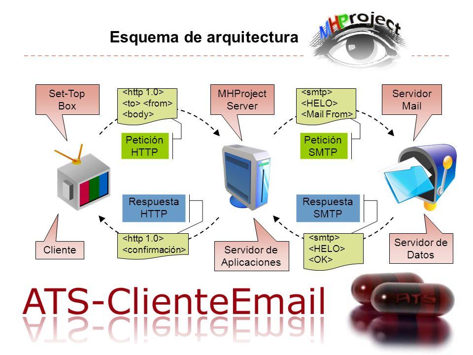 Esquema de arquitectura MHProject Server Set-Top Box Servidor Mail Petición HTTP Respuesta HTTP Respuesta SMTP Petición SMTP Servidor de Aplicaciones Cliente Servidor de Datos