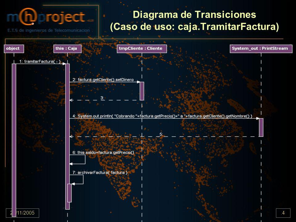 22/11/2005.4 Diagrama de Transiciones (Caso de uso: caja.TramitarFactura)