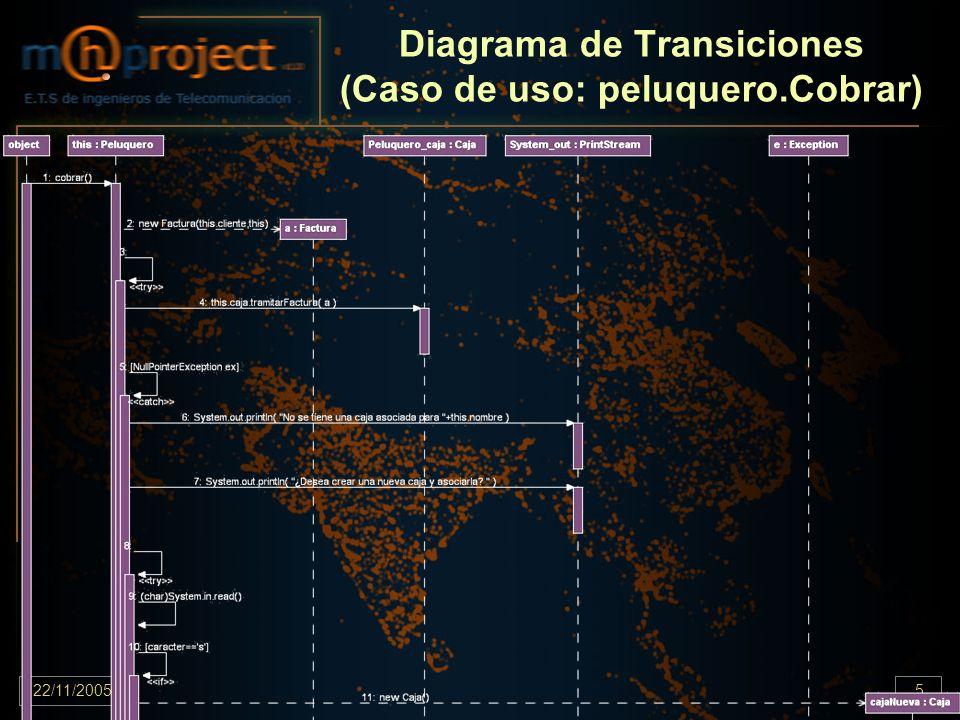 22/11/2005.5 Diagrama de Transiciones (Caso de uso: peluquero.Cobrar)