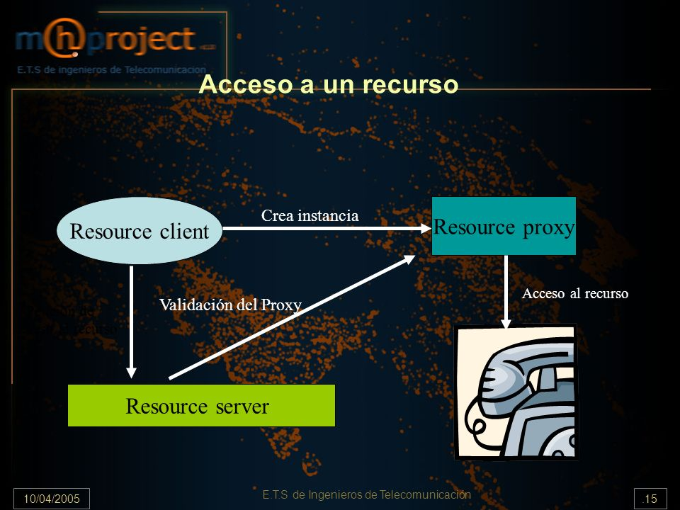 10/04/2005.15 E.T.S de Ingenieros de Telecomunicación Acceso a un recurso Resource client Resource proxy Resource server Crea instancia Petición de ac