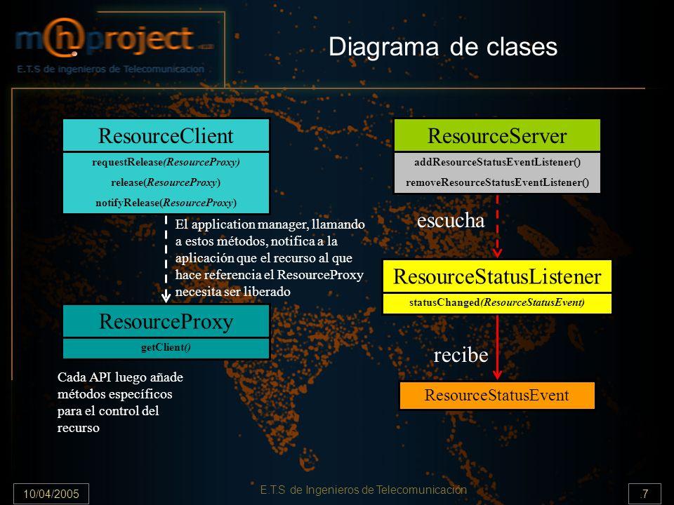 10/04/2005.18 E.T.S de Ingenieros de Telecomunicación Liberación de un recurso 1) ResourceClient llama al método adecuado del ResourceServer para abandonar el recurso, pasando el ResourceProxy como parámetro.