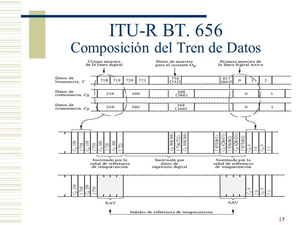 15 ITU-R BT. 656 Composición del Tren de Datos