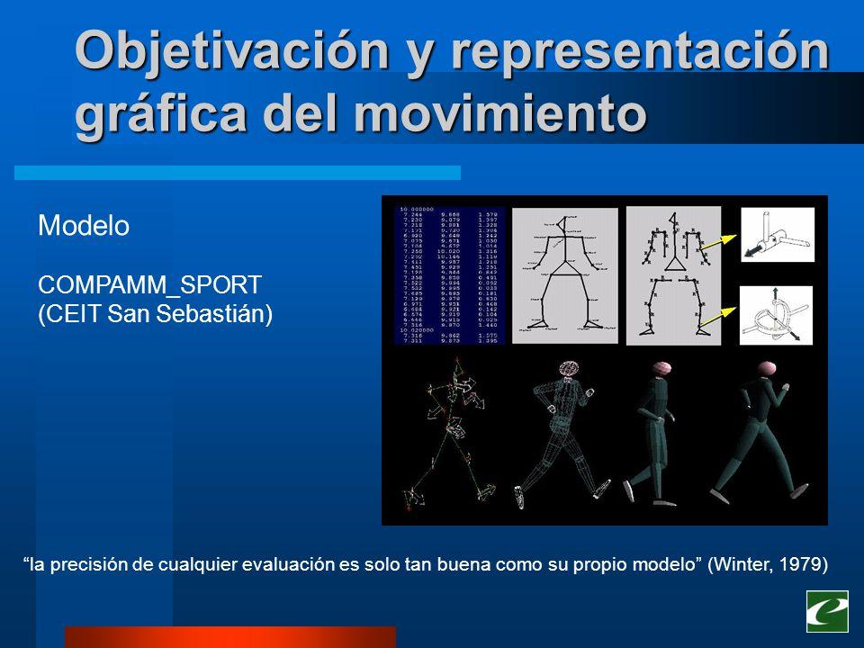 Objetivación y representación gráfica del movimiento visualización volumétrica interactiva