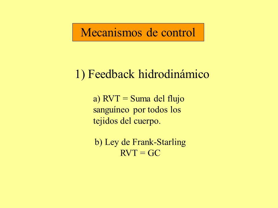 Mecanismos de control 1) Feedback hidrodinámico a) RVT = Suma del flujo sanguíneo por todos los tejidos del cuerpo. b) Ley de Frank-Starling RVT = GC