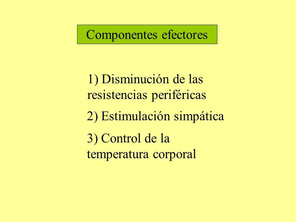 Componentes efectores 1) Disminución de las resistencias periféricas 2) Estimulación simpática 3) Control de la temperatura corporal