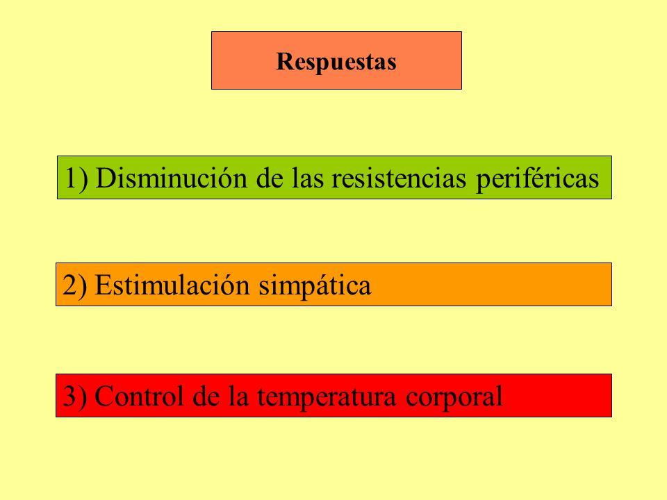 1) Disminución de las resistencias periféricas 2) Estimulación simpática 3) Control de la temperatura corporal Respuestas