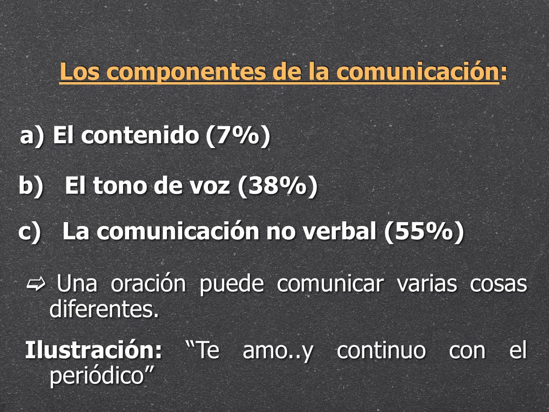 Los componentes de la comunicación: a) a) El contenido (7%) b) El tono de voz (38%) c) La comunicación no verbal (55%) Una oración puede comunicar var