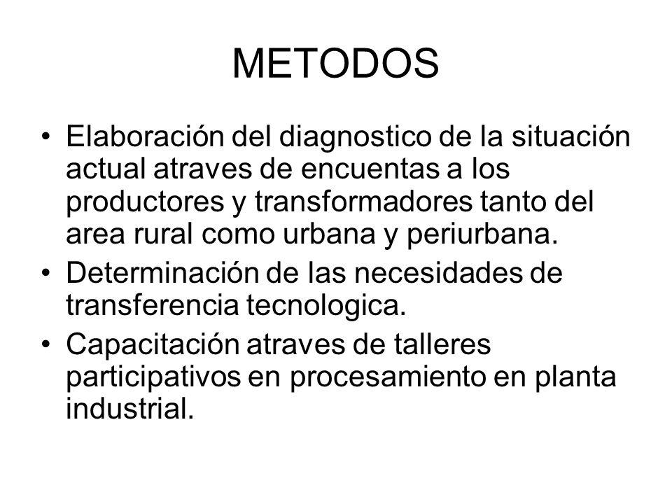 METODOS Elaboración del diagnostico de la situación actual atraves de encuentas a los productores y transformadores tanto del area rural como urbana y