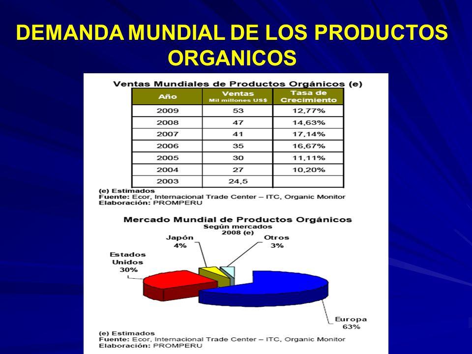 DEMANDA MUNDIAL DE LOS PRODUCTOS ORGANICOS